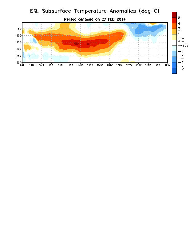 Figure 4. Depth-longitude section of equatorial Pacific upper-ocean (0-300m) temperature anomalies (°C)  centered on the pentad of 27 February 2014. The anomalies are averaged between 5°N-5°S.  Anomalies are departures from the 1981-2010 base period pentad means.